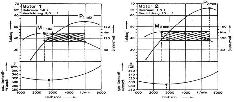 Motorkennlinien – BS-Wiki: Wissen teilen