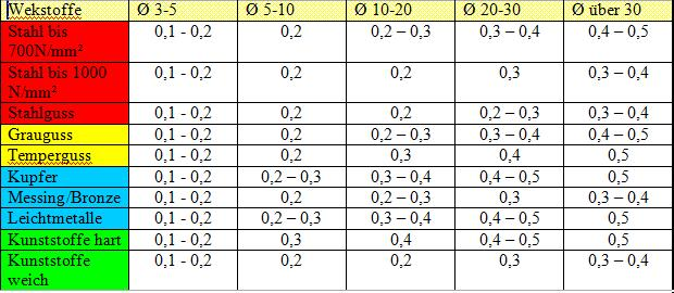 Schnellarbeitsstahl bs wiki wissen teilen - Vorschubgeschwindigkeit frasen tabelle ...